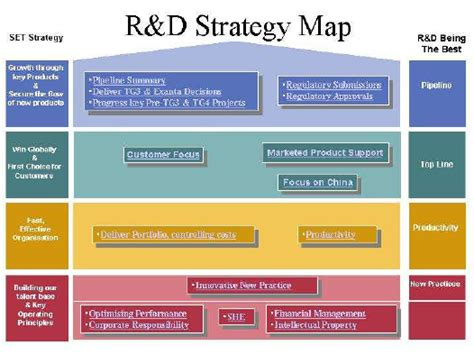 R D Strategy Template R D Strategy Map Download Scientific Diagram