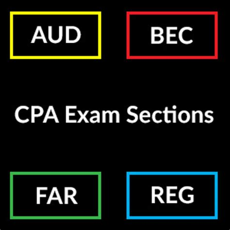 cpa exam 4 sections cpa exam sections and testing windows updated for 2017