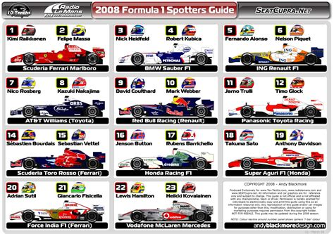 a spotter s guide f1 spotters guide 2008 by andyblackmoredesign on deviantart