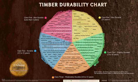 sustainability  softwood woodguideorg