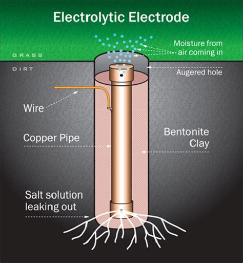 different types of grounding electrodes e s grounding