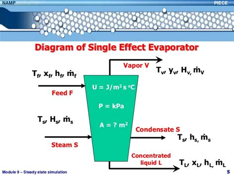 design of single effect evaporator balance evaporador 2012