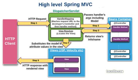 spring mvc framework spring mvc quick concepts with exles