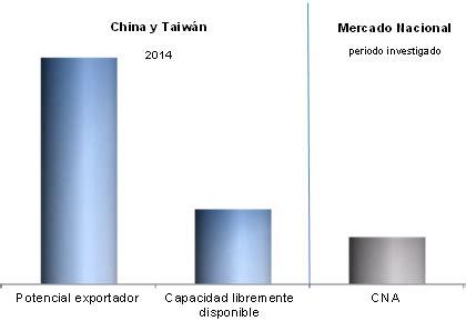 final de la investigacion antidumping sobre las importaciones de resoluci 243 n final de la investigaci 243 n antidumping sobre las