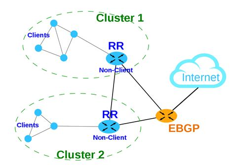 bgp number route reflector
