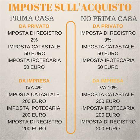 imposta prima casa imposta di registro 2 imposta catastale 50 euroimposta