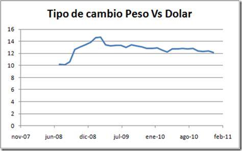 grafica tendencia dolar de peso comportamiento del tipo de cambio entre el peso y el dollar