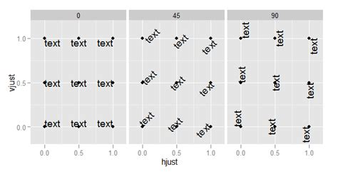 ggplot theme vjust r what do hjust and vjust do when making a plot using
