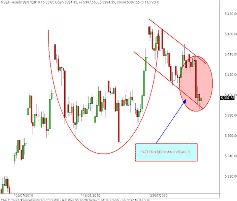 upside down cup and handle pattern stock market chart analysis cup and handle of nifty