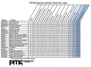 Car Tires Comparison Auto123 Car News Auto123