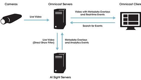 u.s. surveillance cameras will use computer eyes to find