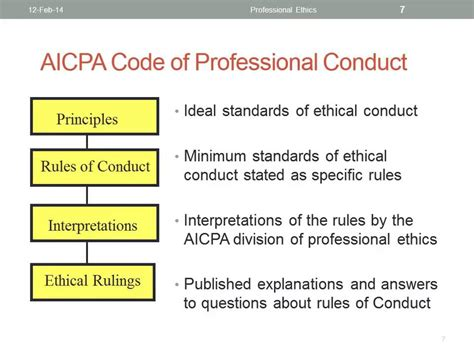 Mba Code Of Conduct Website by Aicpa Code Of Professional Conduct