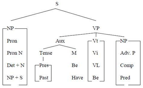 how to draw tree diagram how to draw tree diagram awin language