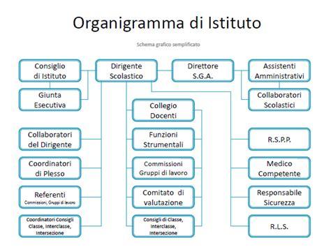 esempio di regolamento interno aziendale istituto comprensivo quot a parazzi quot di viadana 187 organigramma