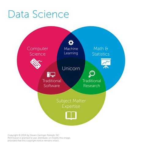 diagram science what is data science