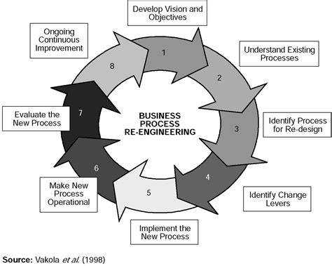 Business Process Reengineering gerry in mba ryerson ted rogers school of management business process