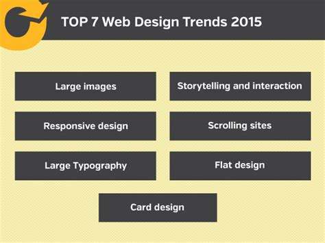 7 design trends from the last year with infographic top 7 web design trends in 2015 is it a time for a new