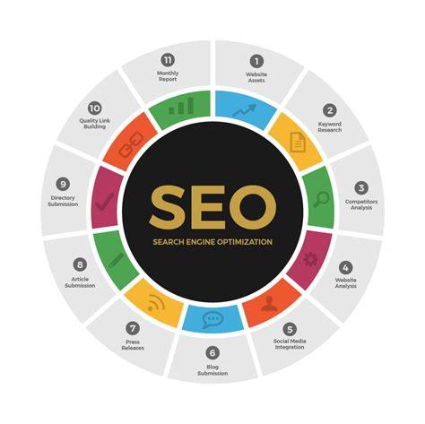 Seo Design by Toronto Web Design Logo Designers And Seo Experts