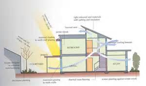 Passive Solar Home Design Checklist passive solar architecture granteco