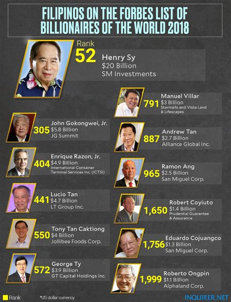 top 10 richest in in 2018 with their networth in dirham cfa pounds henry sy 11 other tycoons from ph among the world s richest inquirer business