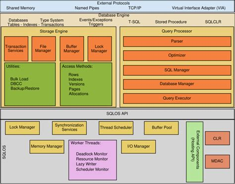 server architecture diagram sql server architecture questions and answers