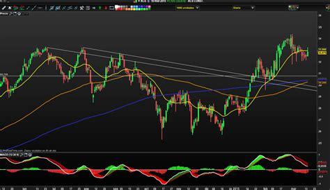 swing trading videos valores interesantes para swing trading esta semana en finect
