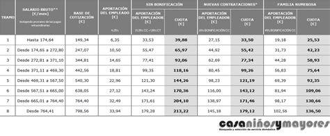 servicio domestico cotizaciones 2016 servicio dom 233 stico empleadas de hogar blog