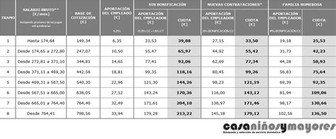 cuotas seguridad social empleadas hogar 2016 2015 servicio dom 233 stico empleadas de hogar blog