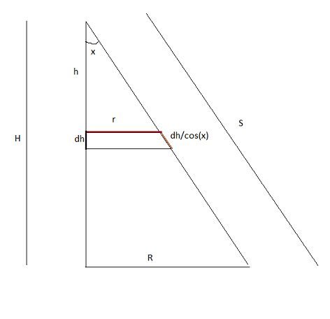 cross sectional area of a cone integration setting up an integral to find a cone s