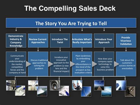 sales strategy template powerpoint pragmatic actionable go to market resources for sales