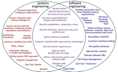 design engineer vs systems engineer needed improved collaboration between software and