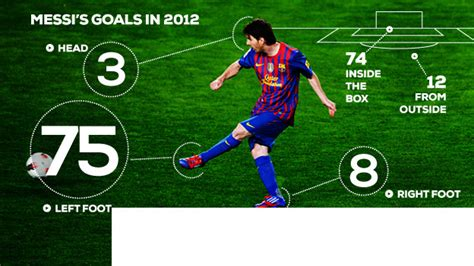 soccer 2012 record sport lionel messi goals record caps golden year