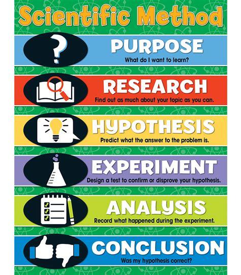 scientific method diagram scientific method chart grade 4 8