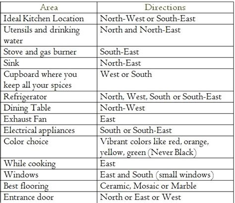 Directions To The Kitchen by Tips For A Vastu Compliant Kitchen