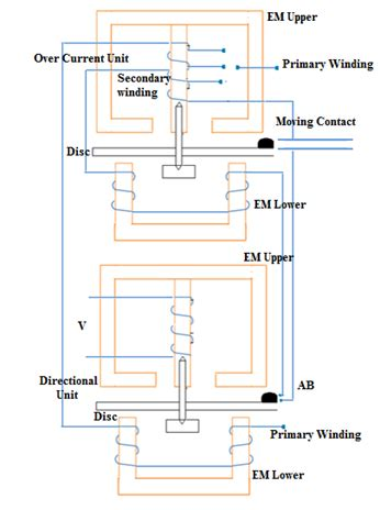 principle of induction type relay directional current relay my tech info