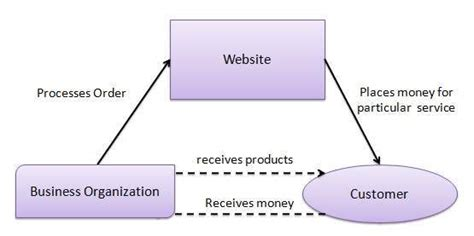 tutorialspoint ecommerce e commerce business models