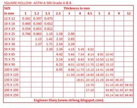 engineer diary title the same as above