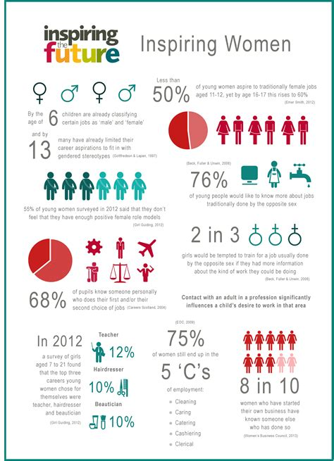 sex typing and social roles a research report quantitative studies in social relations infographic women role models and gender stereotyping
