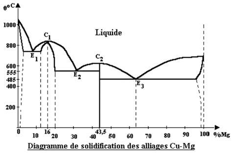 règle des segments inverses diagramme de phase diagrammes de solidification des alliages binaires