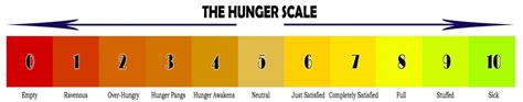 Health The Hunger Scale by Am I Hungry Physical Hunger And Emotional Hunger The