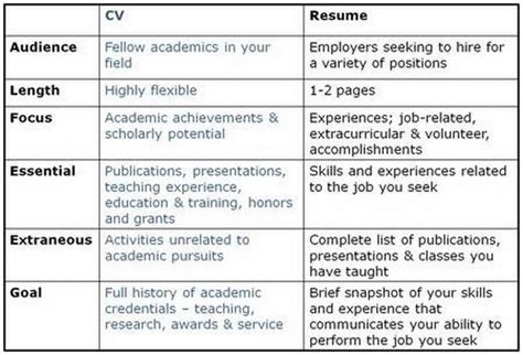 Difference Between Resume And Cv by Resume Versus Cv Resume Badak