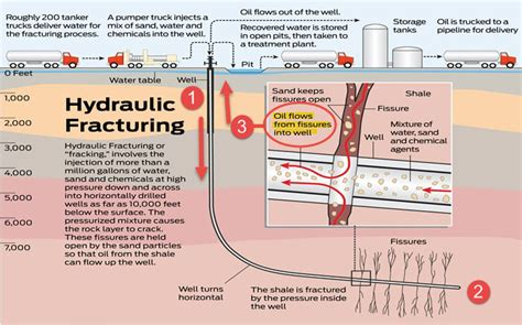 fracking process diagram process of fracking