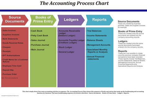 the accounting tabloid receivables simply explained books accounting glossary