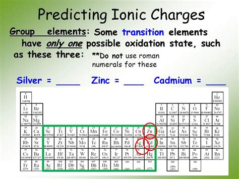 predicting formulas of ionic compounds periodic 187 ionic charges periodic periodic