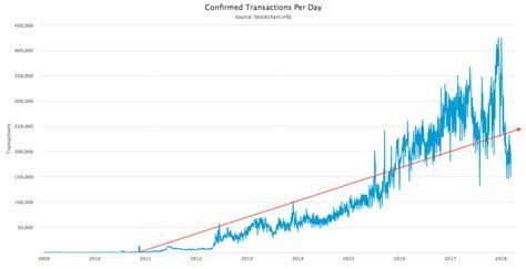 bitcoin usage 5 reasons bitcoin is fundamentally stronger than ever