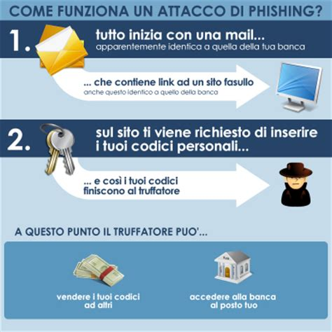 sella it la tua banca on line sicurezza banca sella