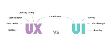web design ui meaning what s the difference between ux and ui design the