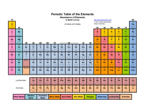 periodic table of elements with names images amp pictures