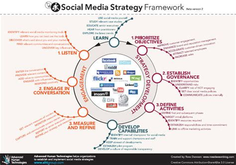 Social Media Strategy Templates Recommendations Dragan Varagic English Website Design Strategy Template