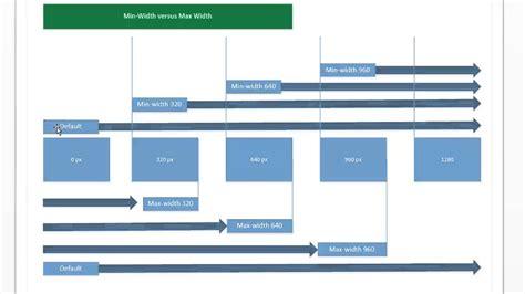 Medika Maxy media queries understanding the difference between min